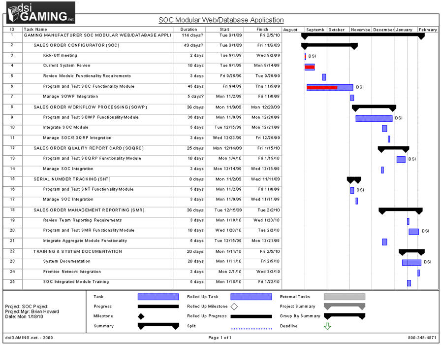Project plan sample for Software implementation plan template